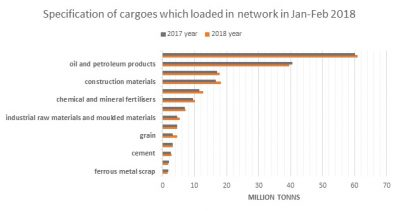 import cargoes to the ports by rail transport