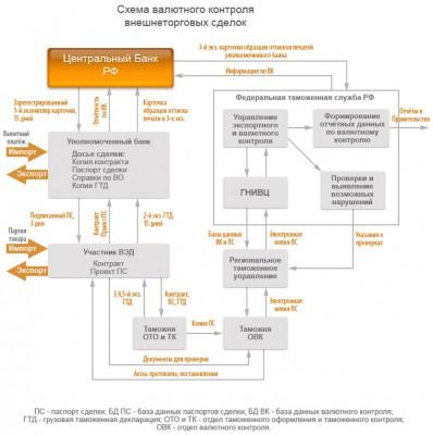 Валютный контроль сделки по экспорту из России