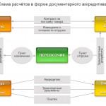 Схема расчета сторон контракта по экспорту из России