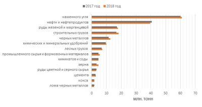 Обзор показателей деятельности сети РЖД по итогам января-февраля 2018 года