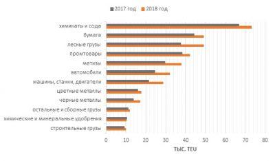 Номенклатура и количество грузов, перевозимых по сети РЖД в январе-феврале 2018 года