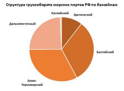 Обзор показателей работы морских портов РФ по итогам января-февраля 2018 года