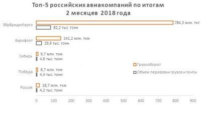 Обзор показателей работы гражданской авиации по итогам 2 месяцев 2018 года и топ-5 авиаперевозчиков РФ