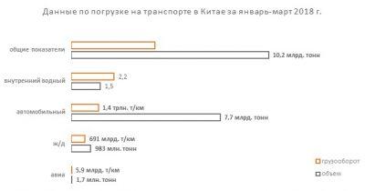 Специальные предложения на экспотные/импортные перевозки КНР/РФ