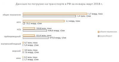 Обзор показателей транспортных предприятий РФ по итогам I квартала 2018 года