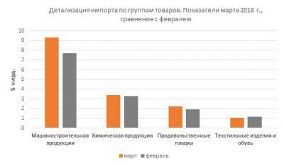 Детализация импорта по группам товаров. Показатели марта 2018, сравнение с февралем