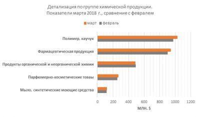 Детализация импорта по группе химической продукции. Показатели марта 2018 года в сравнении с февралем