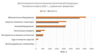 Детализация импорта по группе машиностроительная промышленность. Показатели марта 2018 года, сравнение с февралем