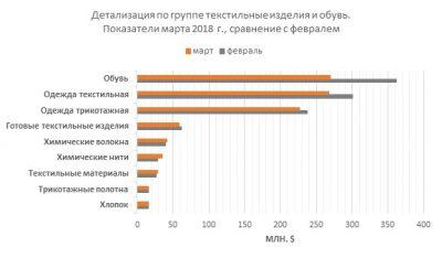 Детализация импорта по группе текстильных изделий и обуви. Показатели марта 2018 года в сравнении с февралем