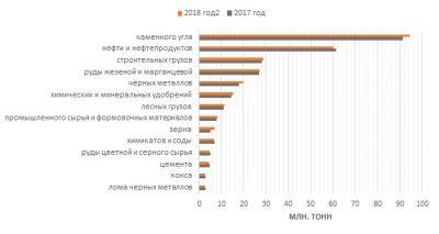 Обзор показателей деятельности сети РЖД по итогам января-марта 2018 года