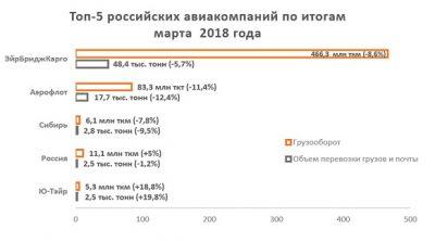 Обзор показателей работы гражданской авиации и топ-5 авиаперевозчиков РФ по итогам марта 2018 года