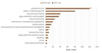 Обзор показателей деятельности сети РЖД по итогам января-апреля 2018 года